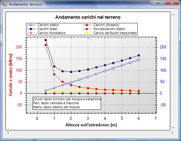 grafico-carichi1