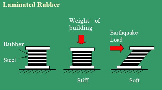 Laminated Rubber Block