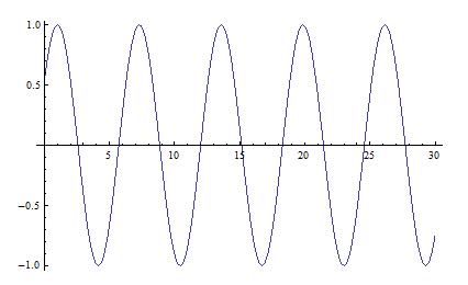 oscillazioni-ofs