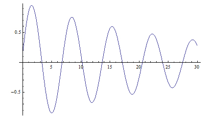 oscillazioni-smorzate-ofs