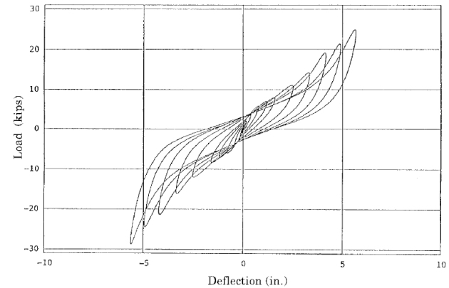Ciclo di isteresi per HDRB